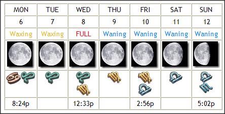 Zodiactivities for February 6 – 12, 2012: Moon in Cancer, Leo, Virgo